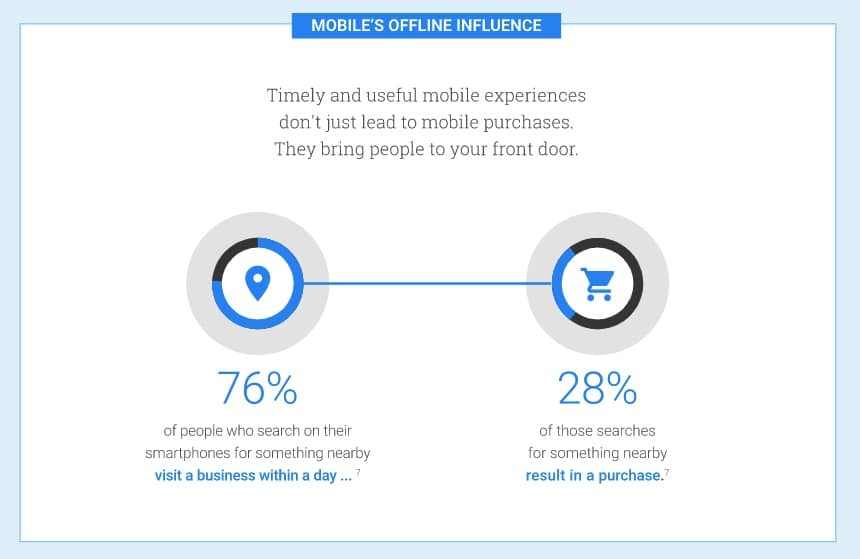 76% of Mobile users who make a local search online visit a business within a day