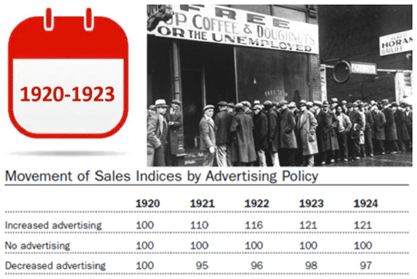 Sales During a Recession 1920-23