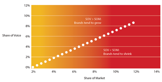 share of voice vs share of market in marketing
